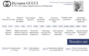 История развития Gucci
